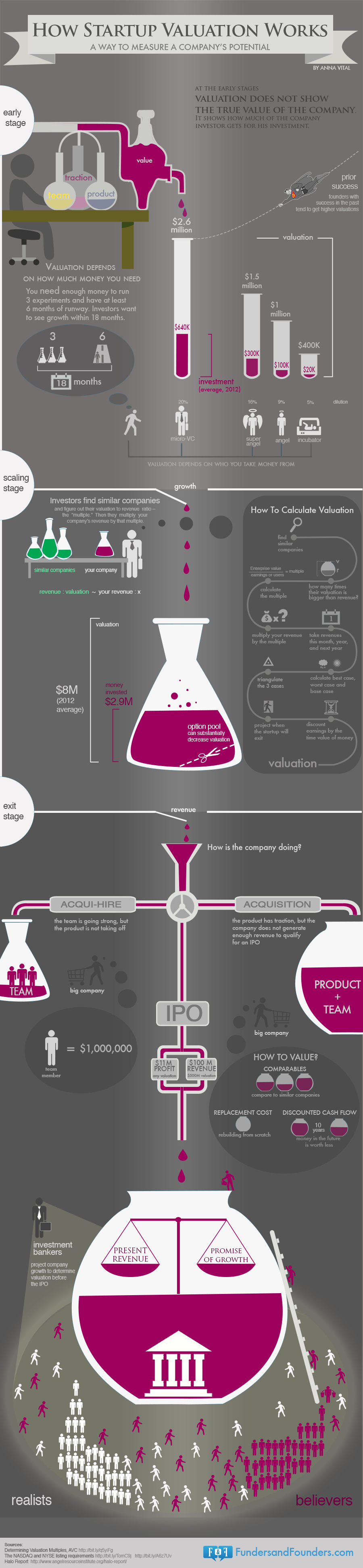 Startup valuation infographic by Funders and Founders